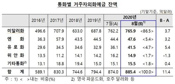 자료제공 한국은행
